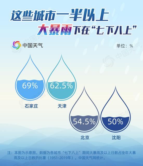 """京津等地一半以上大暴雨都出现在""""七下八上"""""""