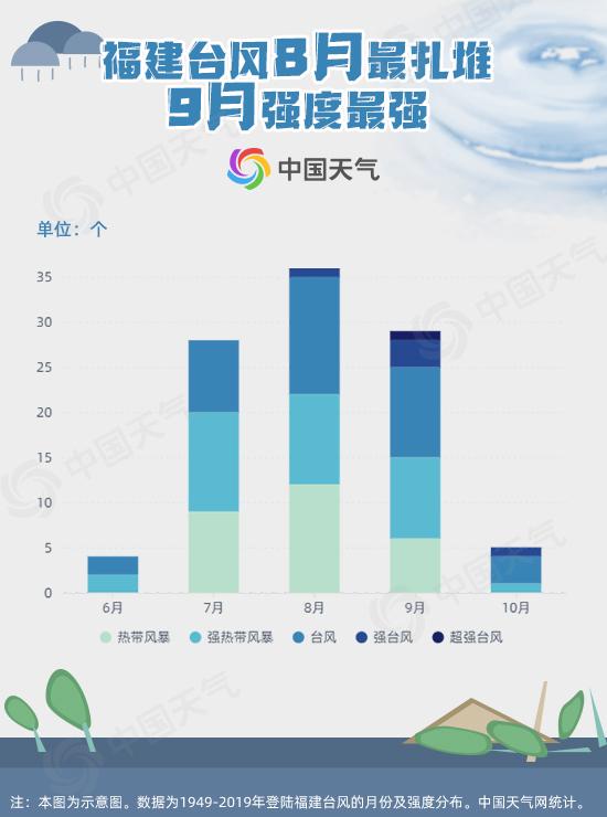 """福建台风8月最""""扎堆"""" 9月最强"""