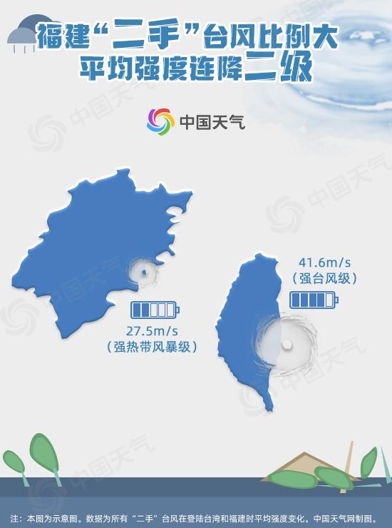 """登陆福建台风七成是""""二手货"""" 平均强度连降两级"""