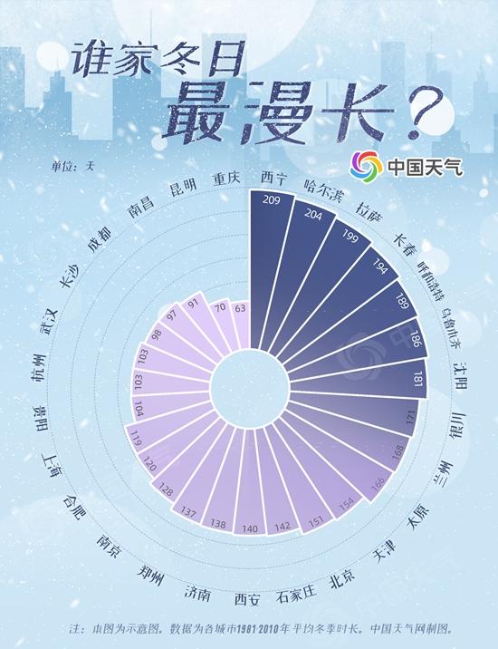 冬季日数排行榜  西宁209天夺冠