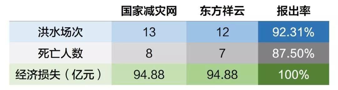 东方祥云山洪快速预警平台案例评测——广东省