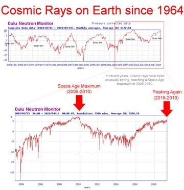 宇宙射线完美风暴来临,我们该怎么办?