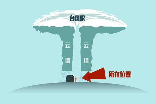 气象灾害预警之台风天特别提醒