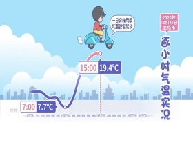节气气象馆:霜降必须吃柿子 不能脱秋裤!
