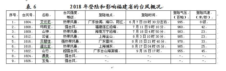 中国台风网路径_福建省气候公报(2018年) - 专项服务 -中国天气网