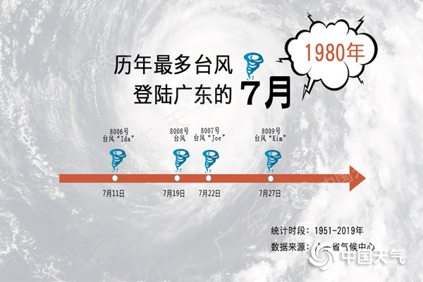 历年最多台风登陆广东的七月_副本.jpg
