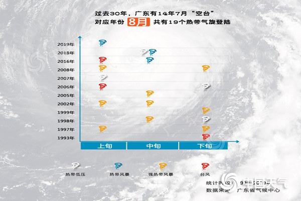 8月份登陆广东台风(1)_副本.jpg