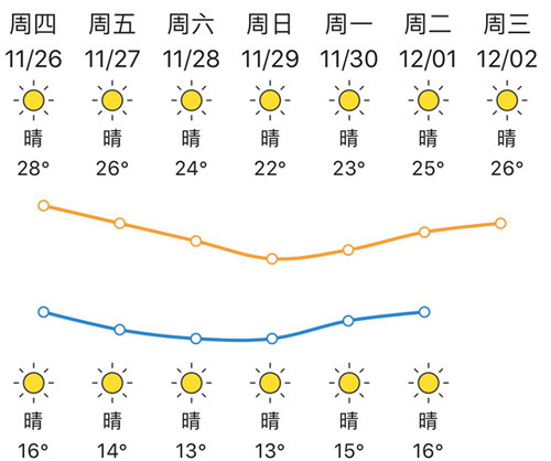 27-29日维持晴朗干燥天气