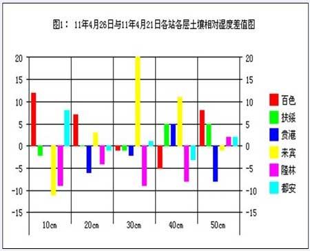4月26日土壤水分监测预测公报