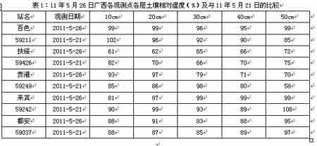 2011年5月26日土壤水分监测预测公报