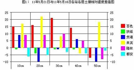 2011年5月21日土壤水分监测预测公报