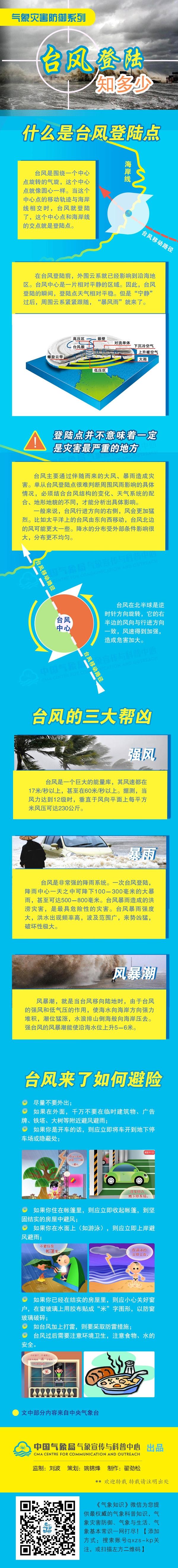 科普:台风登陆知多少