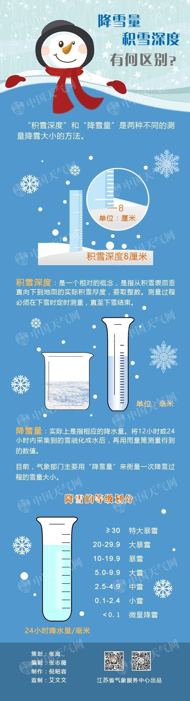 降雪量和积雪深度区别