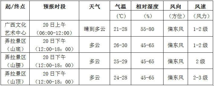 南宁-弄拉景区赛段天气预报