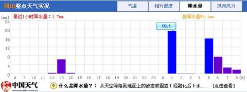 广西西部出现强降雨 局地单小时最大雨量51.8毫米