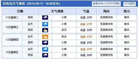 中央气象台将钓鱼岛天气预报纳入国内城市预报