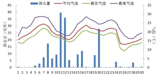 浮山棋牌室:七天天气:平谷天气预报30天