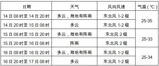 9月14-16日广西区域及南宁市天气预报