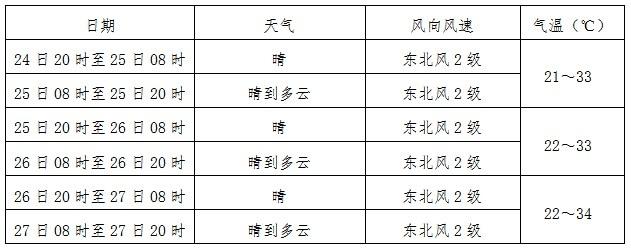 未来三天东博会天气预报