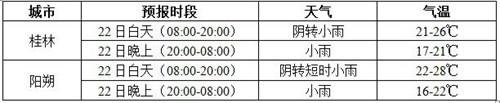 桂林男子赛段天气预报