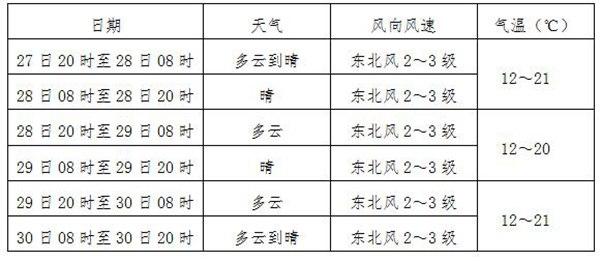 广西区域及南宁市未来三天天气预报