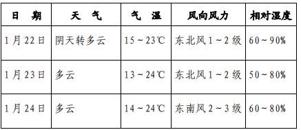 南宁市未来3天天气预报