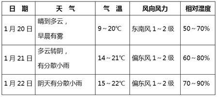 南宁市未来三天天气预报