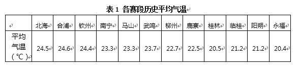 2019年环广西赛事期间气候背景及各赛段天气风险分析