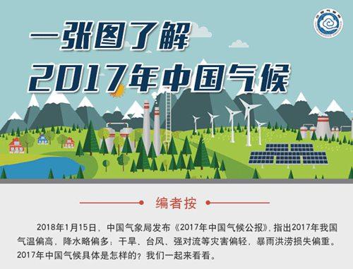 一张图了解2017年中国气候