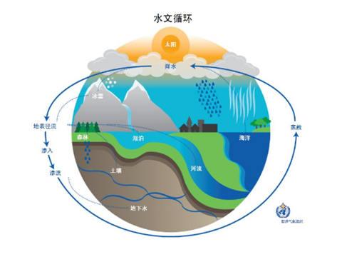 """""""气候与水""""之气候变化与水"""