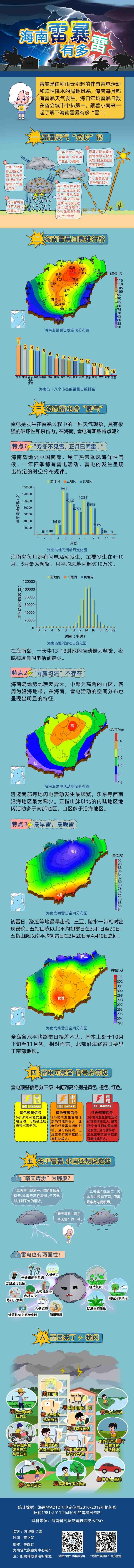 http://i.weather.com.cn/images/hainan/newzt/zt2019new/2021/04/29/1619663509338017662.jpg