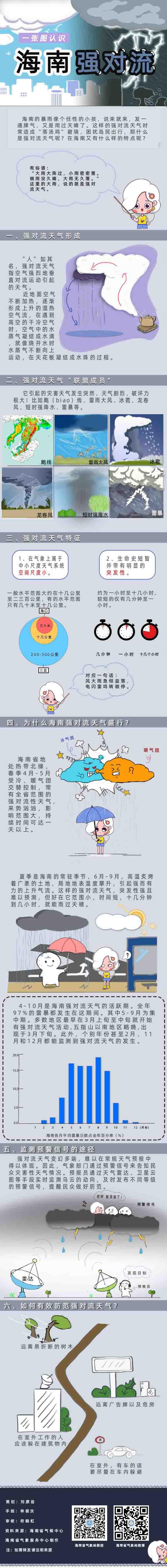 http://i.weather.com.cn/images/hainan/newzt/zt2019new/2021/04/29/1619663624276087359.jpg
