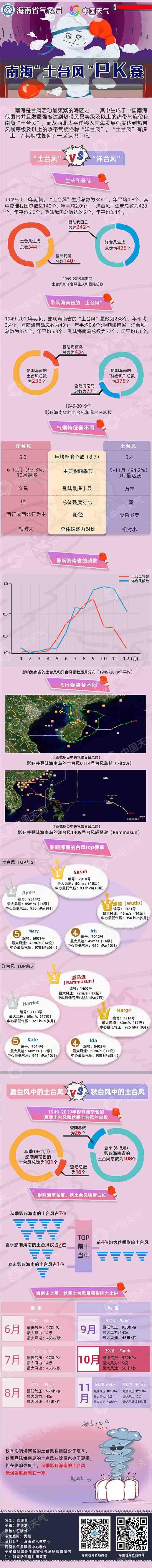 http://i.weather.com.cn/images/hainan/newzt/zt2019new/2021/04/29/1619663771735068812.jpg