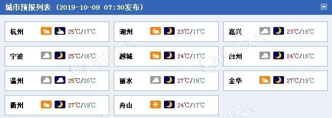 浙江南部今日阴天在线 本周气温呈现两头低中间高