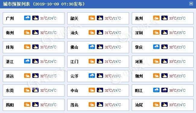 热!广东未来三天晴热在线 雷州半岛等地有阵雨