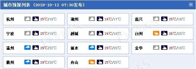 浙江阴雨不断 杭州等地最低气温