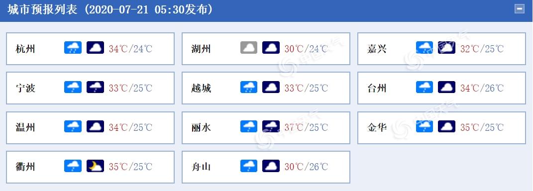浙江雨水减退高温扩展势力范围 杭州明日将遭37℃高温