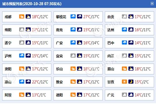 四川7市今日有雨 明日部分地区降雨继续