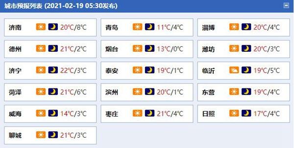 山东天气晴朗气温攀升 阵风达6至7级