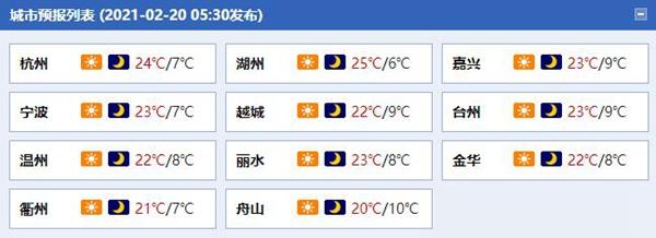 气温升升升!浙江最高气温将达25℃
