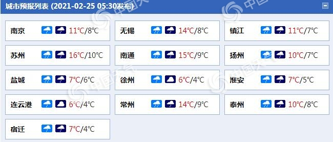 江苏今天南部雨势强劲 大部降温明显