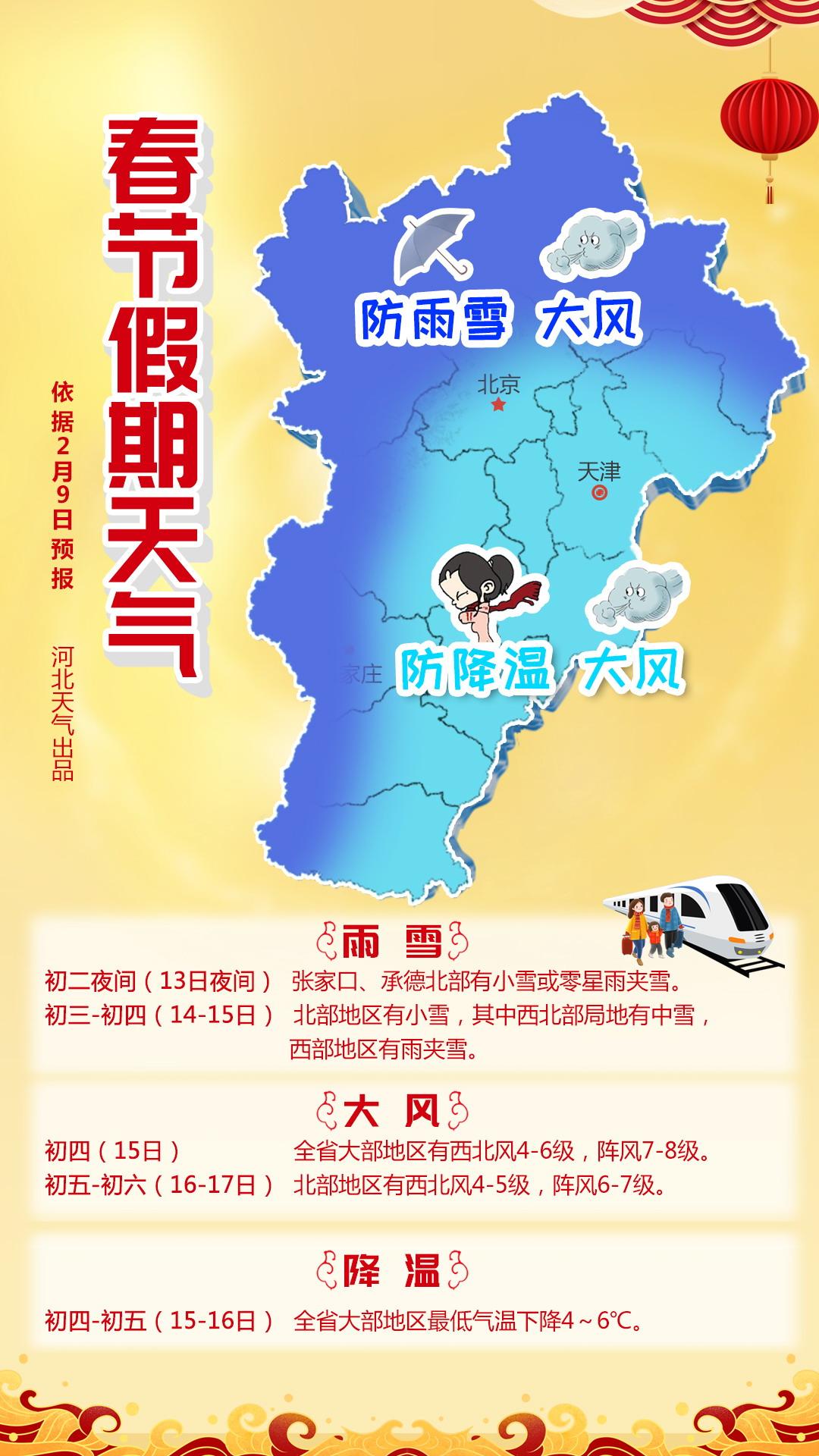 2021春节假期天气