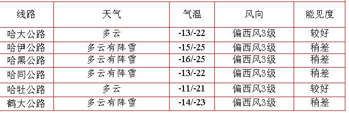 http://i.weather.com.cn/images/heilongjiang/tqyw/2019/12/02/1575258445305075758.jpg