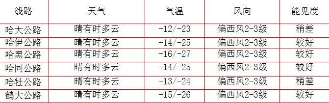 黑龙江交通天气预报