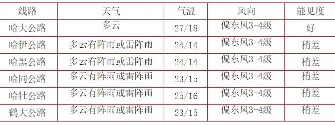 黑龙江省交通天气预报