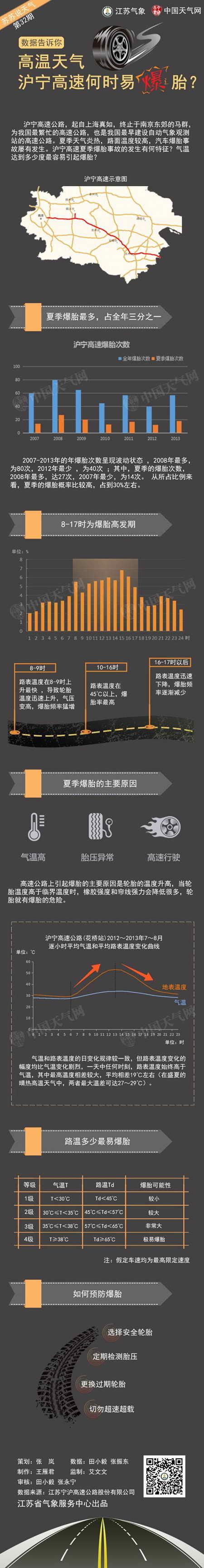 高温天气沪宁高速何时易爆胎?