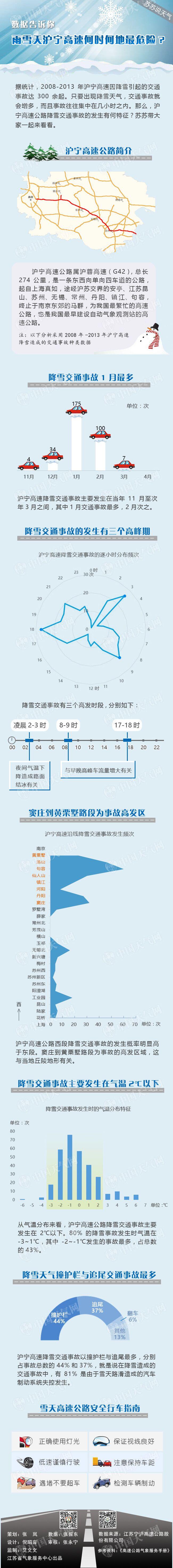 数据告诉你----雨雪天沪宁高速何时何地最危险?