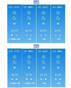 3日長春最高溫 將創下半年新低???