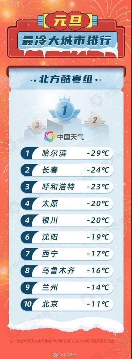 未来一周 天气干燥气温持续较低