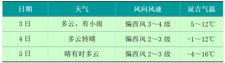 清明期间,延吉市将迎来小雨天气